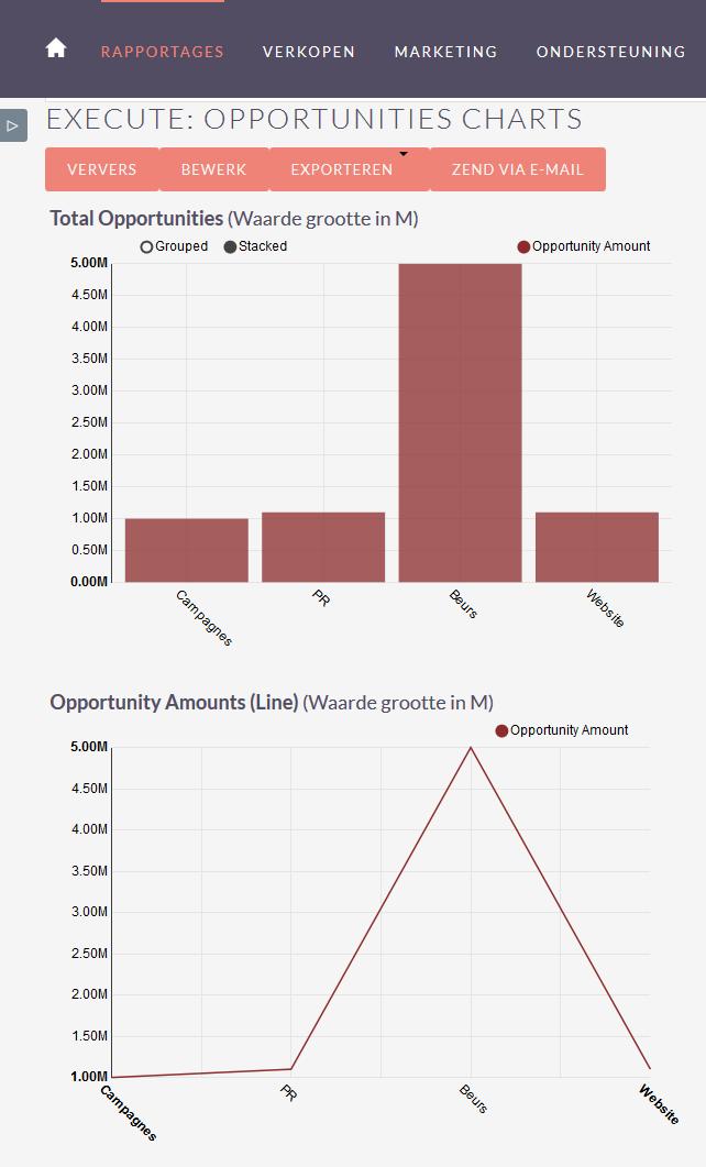 Rapportages Grafieken